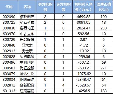 20171205龙虎榜.png