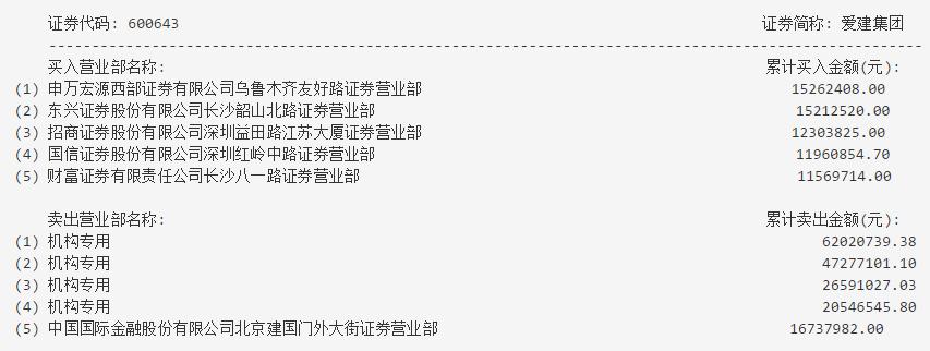 爱建集团龙虎榜.png